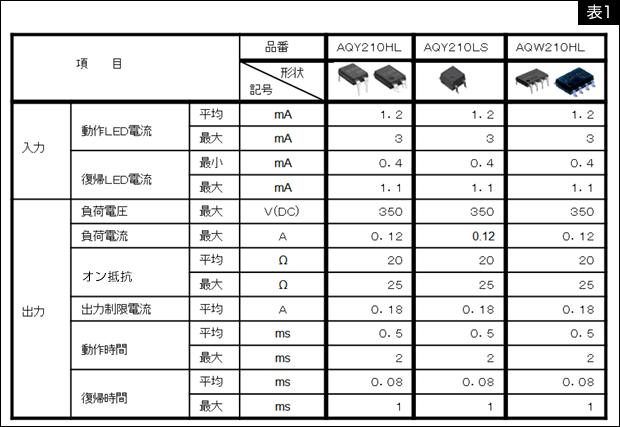 PhotoMOSリレーのカレントリミット機能 表1