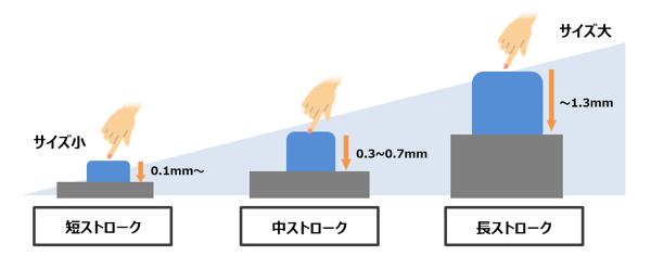 一般的なストローク区分-2