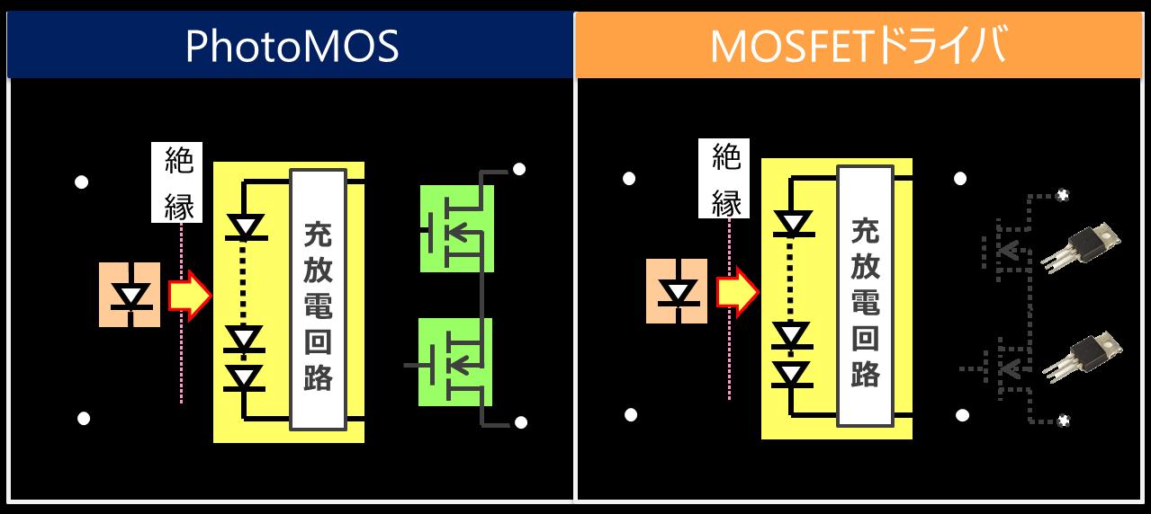 図1)PhotoMOSリレーとMOSFETドライバーの回路図