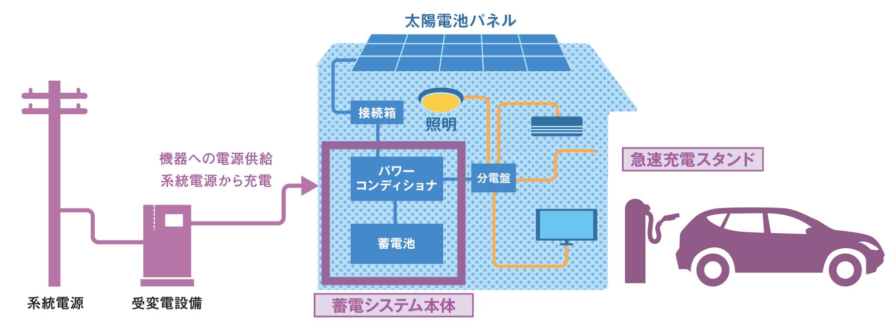 エネルギーマネジメント アプリケーション事例のイラスト