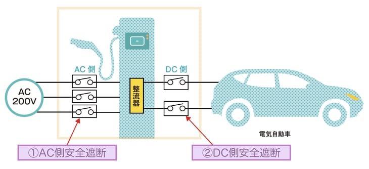 充電スタンドのアプリケーション事例のイラスト