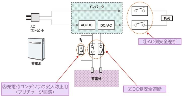 蓄電システムのアプリケーション事例のイラスト
