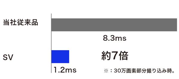画像転送時間比較図