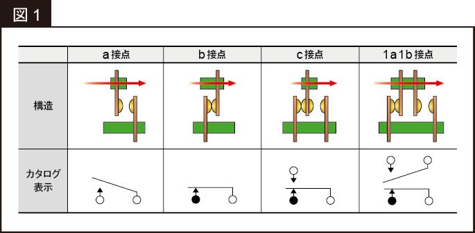 メカニカルリレーの選定方法